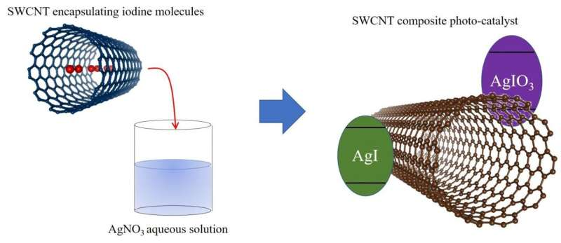 A bright future: Using visible light to decompose CO2 with high efficiency
