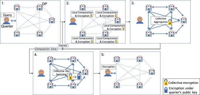A cryptography game changer for biomedical research at scale