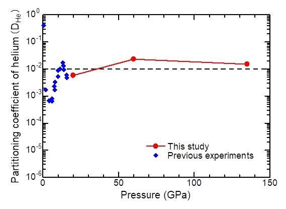 A deep reservoir of primordial helium in the Earth