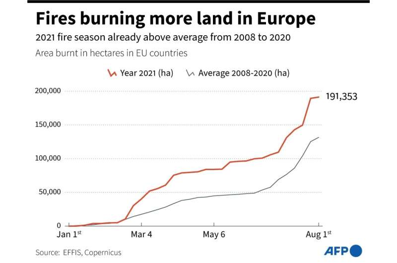 A graph showing the progression in area burnt by wildfires in EU countries so far in 2021 compared to the 2008-2020 average