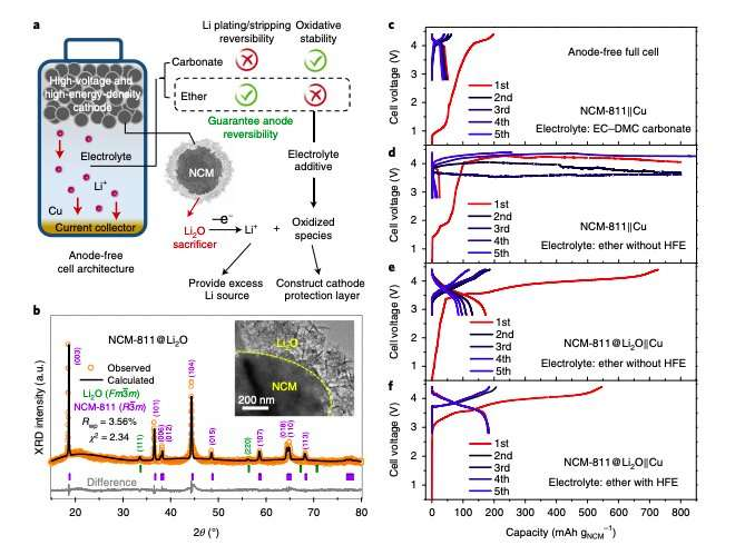 A high-energy density and long-life initial-anode-free lithium battery