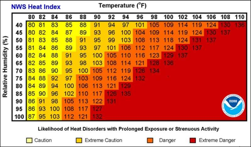 A major federal response to occupational extreme heat is here at last