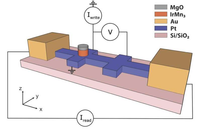 A more robust memory device for AI systems