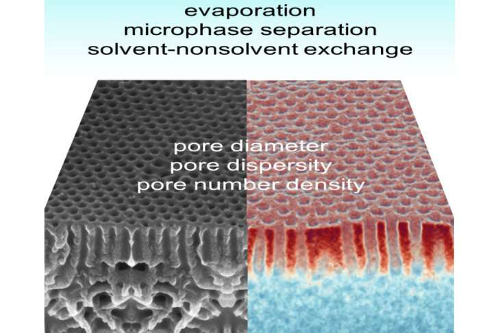 A new class of membranes promises interesting applications in material separation