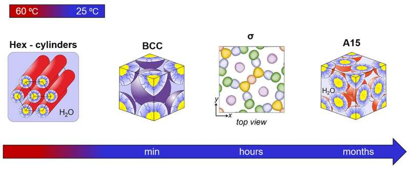 A new, faster way to process diblock polymer materials