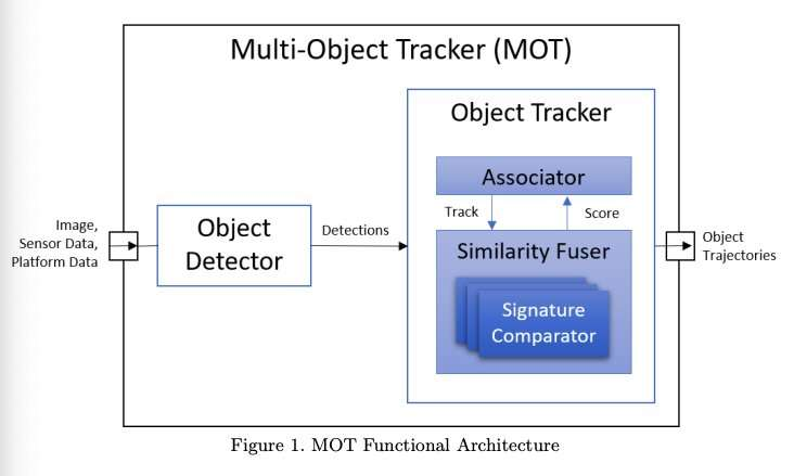 A new model to enable multi-object tracking in unmanned aerial systems