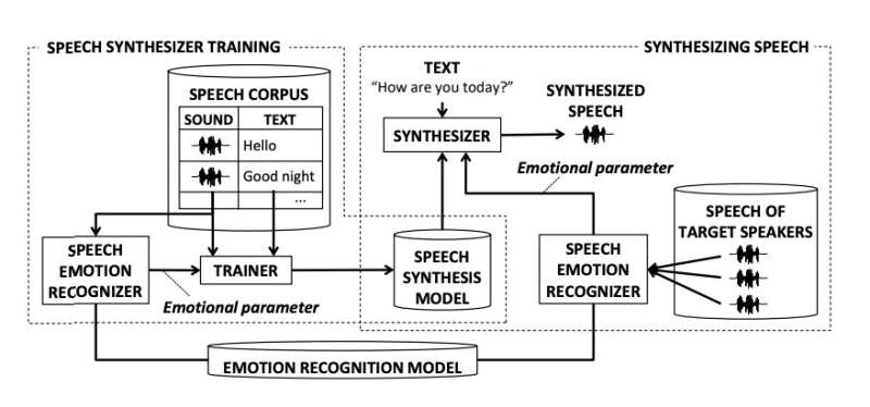 A new model to synthesize emotional speech for companion robots