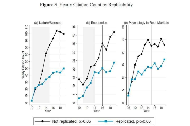 A new replication crisis: Research that is less likely to be true is cited more