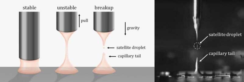 A new 'twist' to break viscoelastic liquid bridges