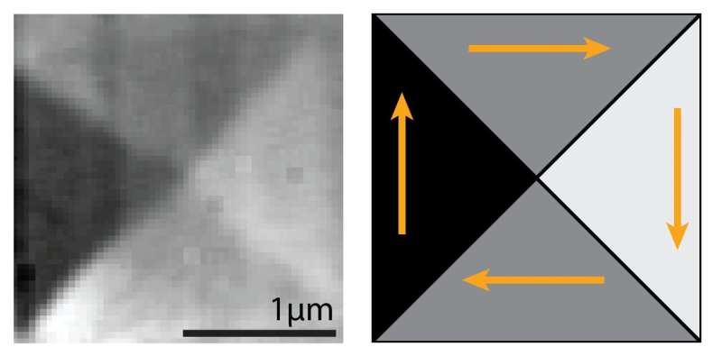 A new way to look at the inner workings of tiny magnets