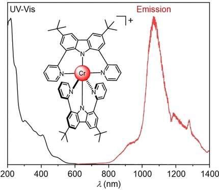 A NIR-II-emitting chromium complex