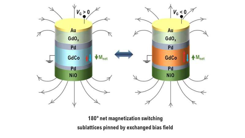 A novel route to energy saving technologies in the IT sector: Controlling ferrimagnets by voltage