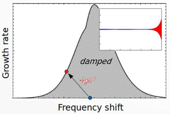A procedure to directly measure the strength of Landau damping