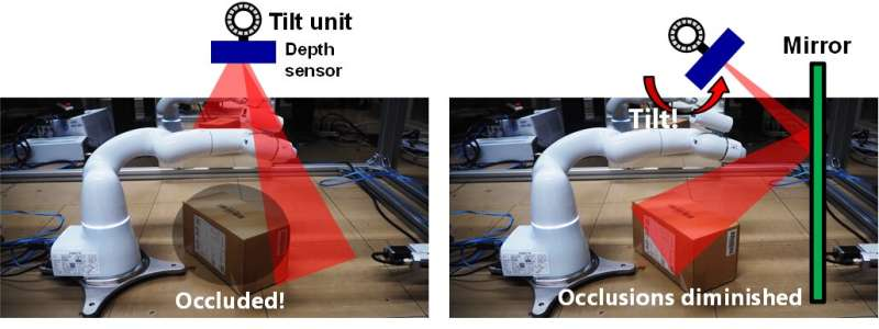 A robot vision system that diminishes occlusions using mirror reflections