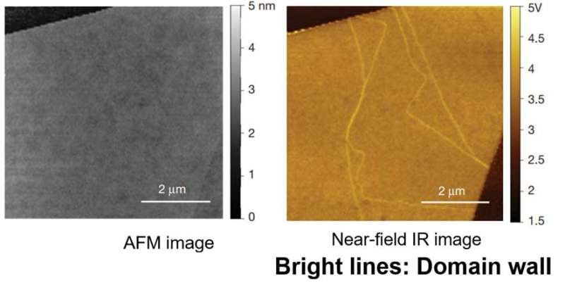 A scattering-type scanning nearfield optical microscope probes materials at the nanoscale