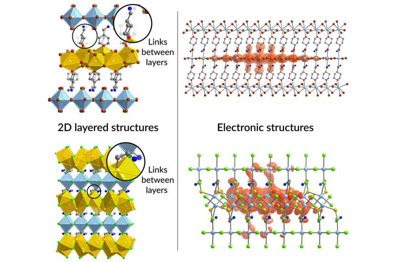 A simple way to get complex semiconductors to assemble themselves