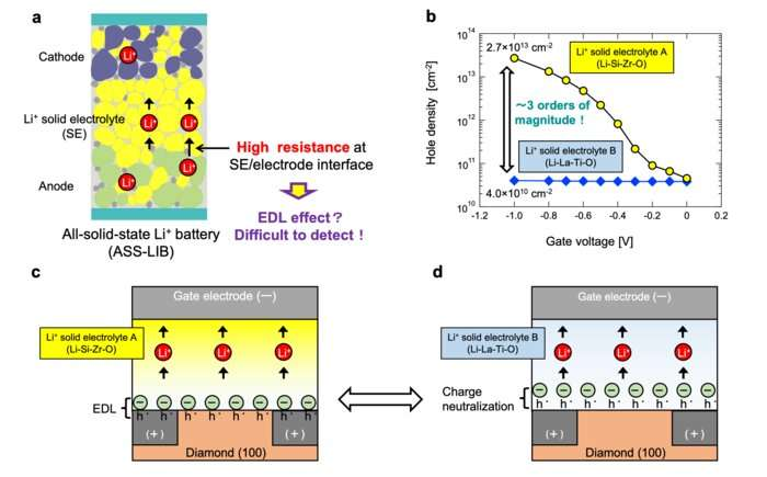 A solid favor for researchers: A new way to investigate the electric double layer effect