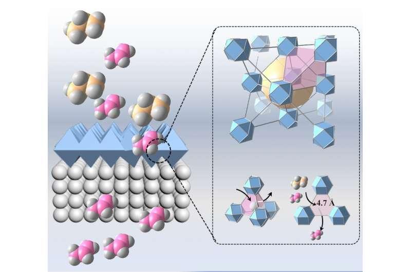 Une stratégie de fabrication de membranes à charpente métal-organique pour la séparation des hydrocarbures