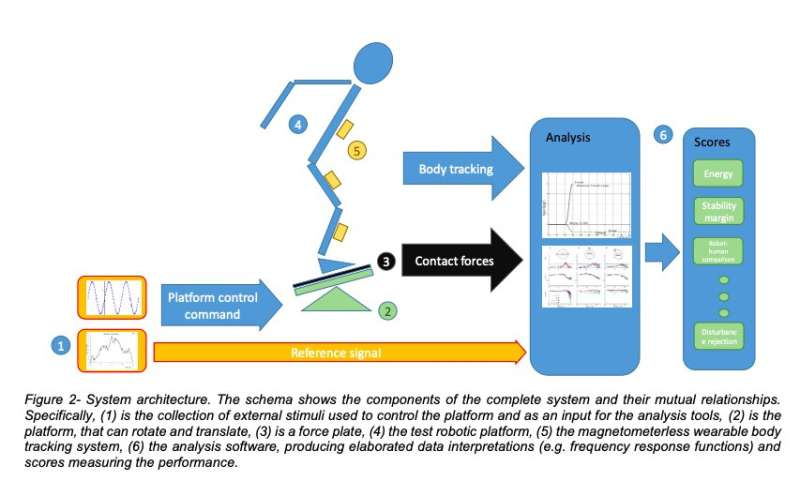 A system to benchmark the posture control and balance of humanoid robots