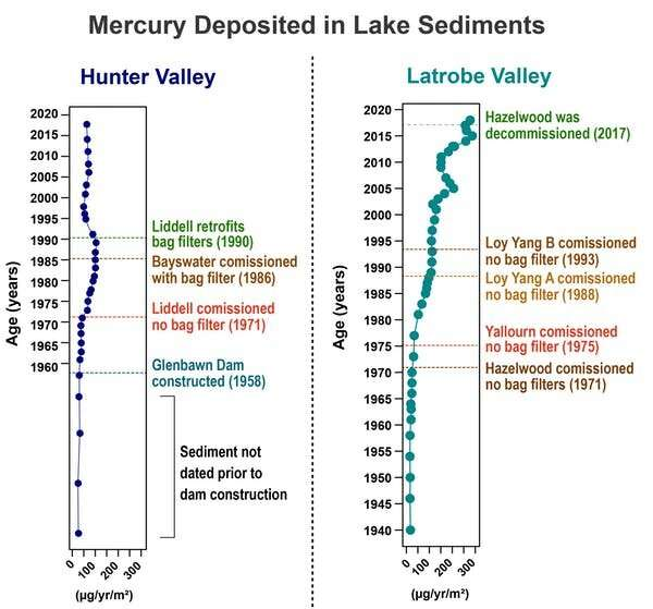 A tale of two valleys: Latrobe and Hunter regions both have coal stations, but one has far worse mercury pollution