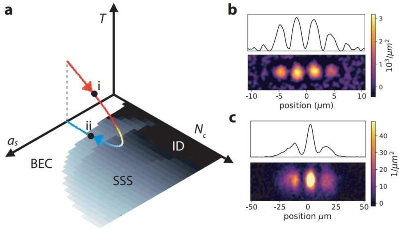 A technique for characterizing the phases of a superfluid changing to a supersolid and back