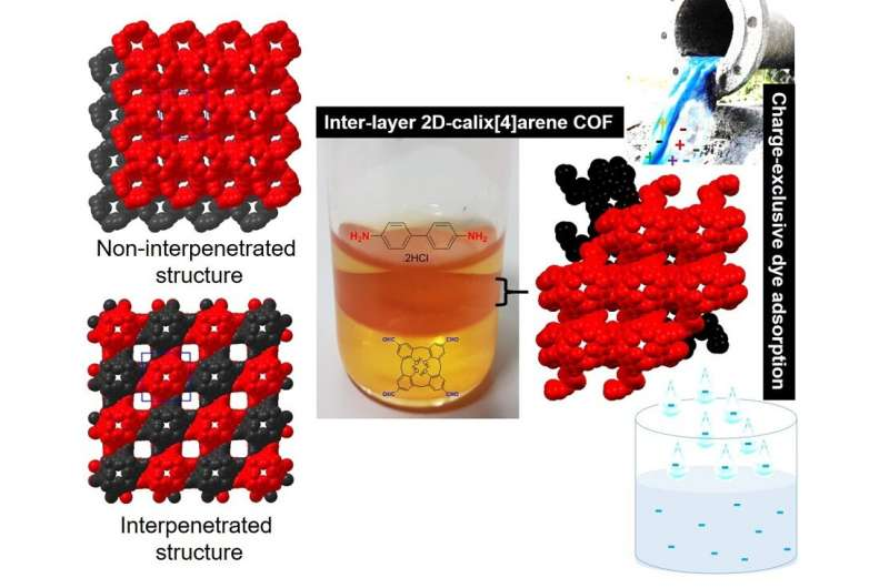 A tunable 2D covalent network for charge-selective removal of toxic dyes from wastewater