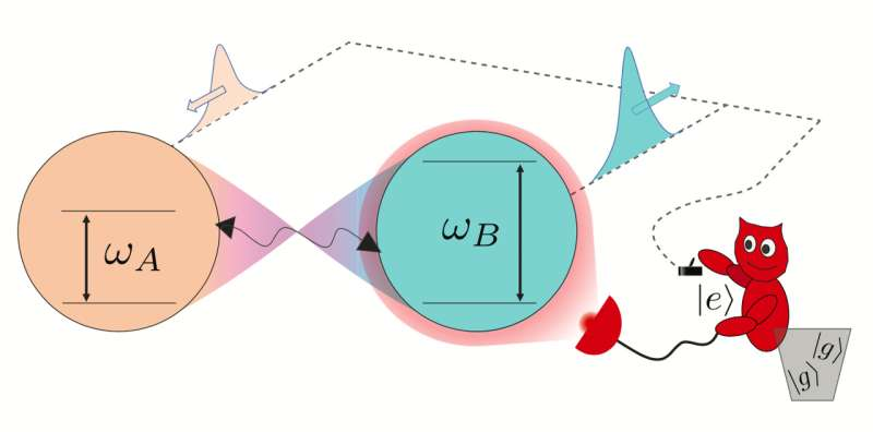A two-qubit engine powered by entanglement and local measurements