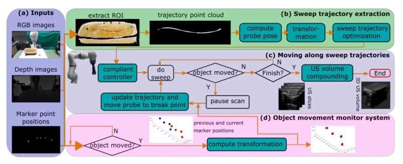 A vision-based robotic system for 3D ultrasound imaging