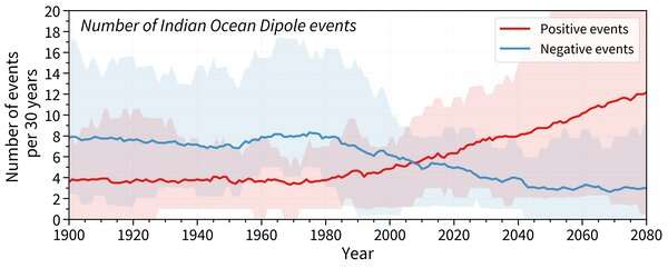 A wet winter, a soggy spring: what is the negative Indian Ocean Dipole, and why is it soimportant?