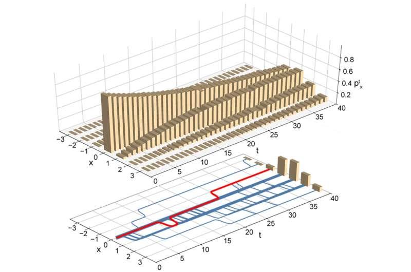 A benchmark for single-electron circuits