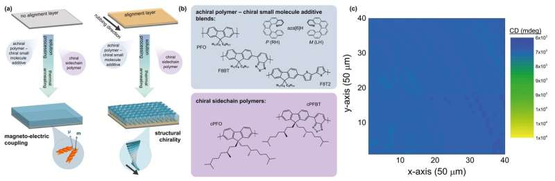 A breakthrough in chiral polymer thin films research - could enable a new generation of devices