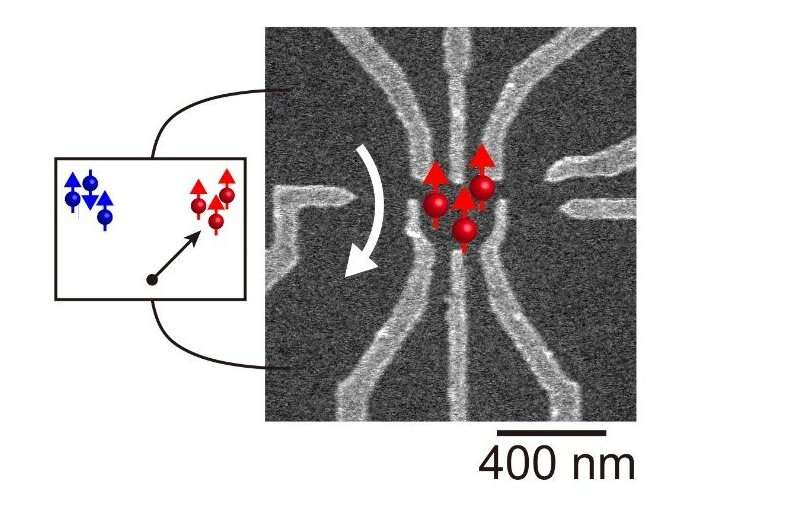Accessing high spins in an artificial atom