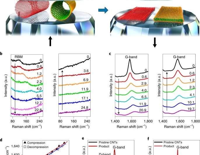 Obtenir des nanorubans de graphène à bords fermés en écrasant des nanotubes de carbone