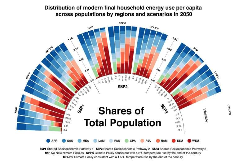 Achieving equitable access to energy in a changing climate