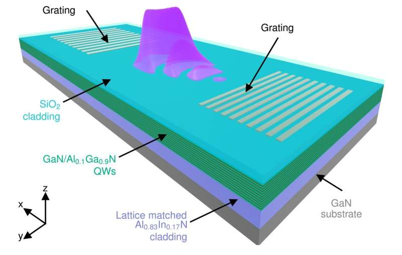 Achieving UV nonlinearity with a wide bandgap semiconductor waveguide