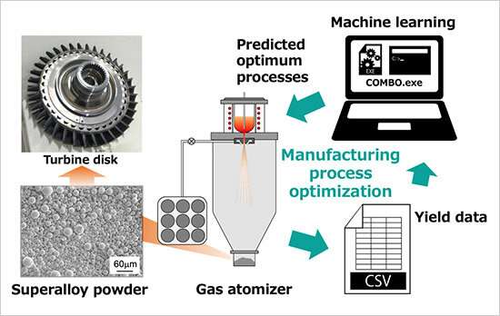 Achieving cost-efficient superalloy powder manufacturing using machine learning