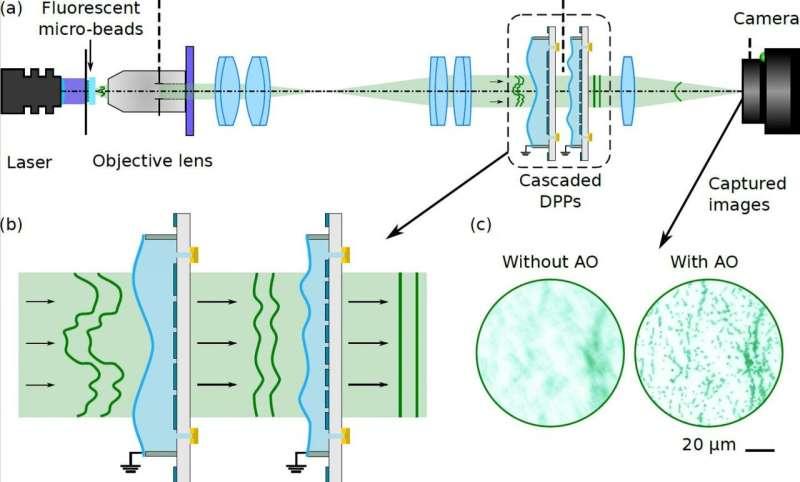 Adaptive optics with cascading corrective elements