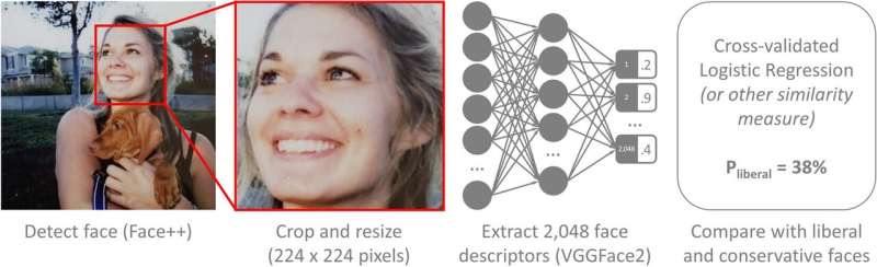 AI algorithm found to be over 70% accurate at guessing a person's political orientation