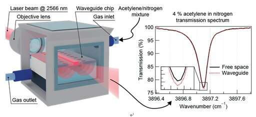 Air-guiding in solid-core optical waveguides: A solution for on-chip trace gas spectroscopy