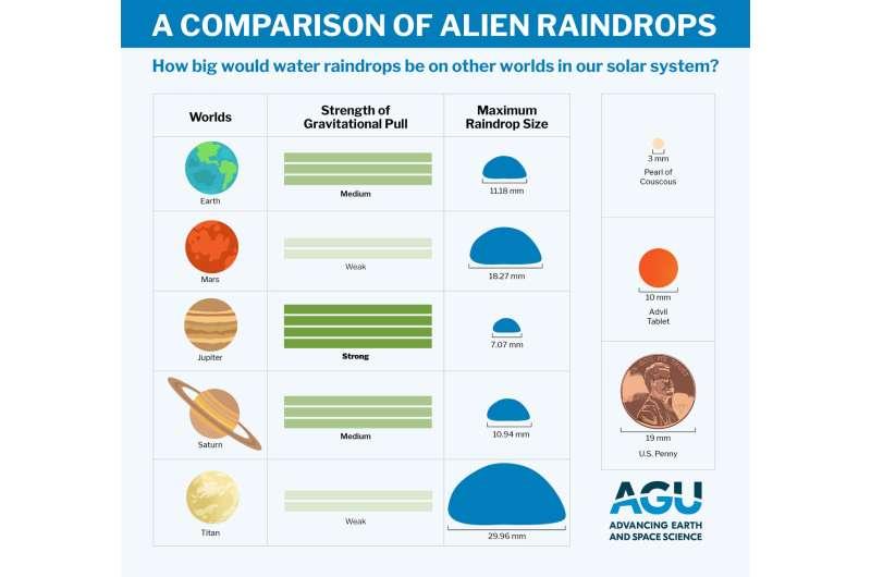 Alien raindrops surprisingly like rain on Earth
