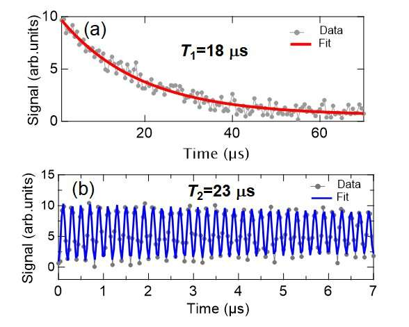 All-nitride superconducting qubit made on a silicon substrate