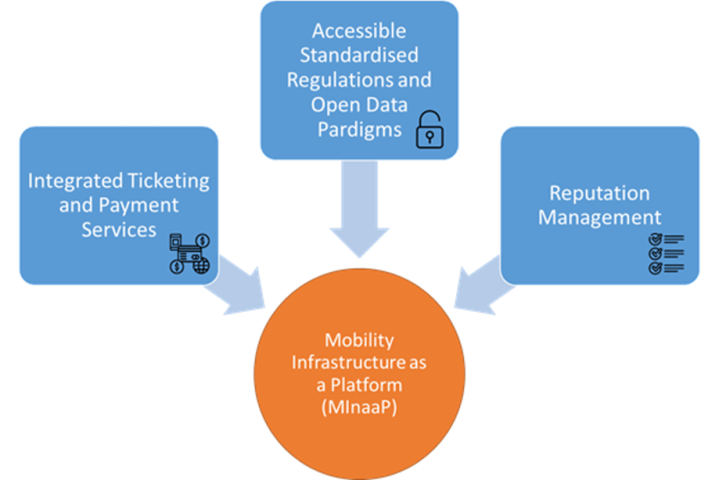 All your transport options in one place: why mobility as a service needs a proper platform