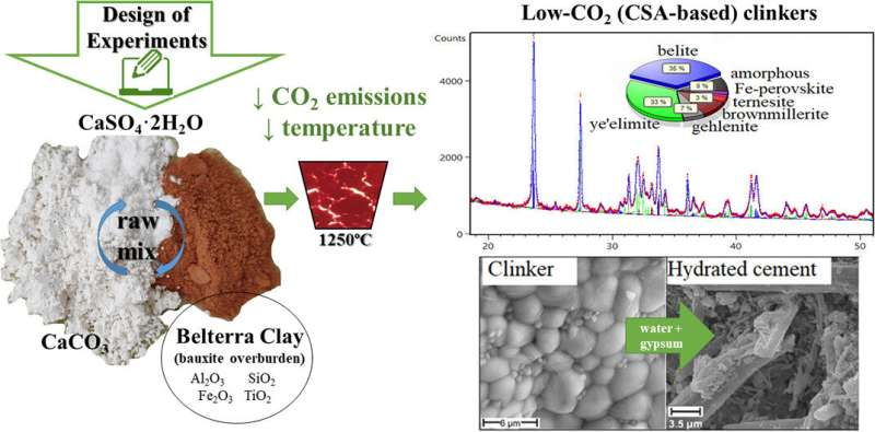 Alternative cement with low carbon footprint developed
