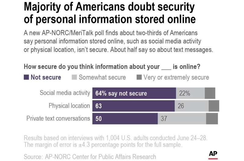 Les Américains ont peu confiance dans la sécurité en ligne : sondage