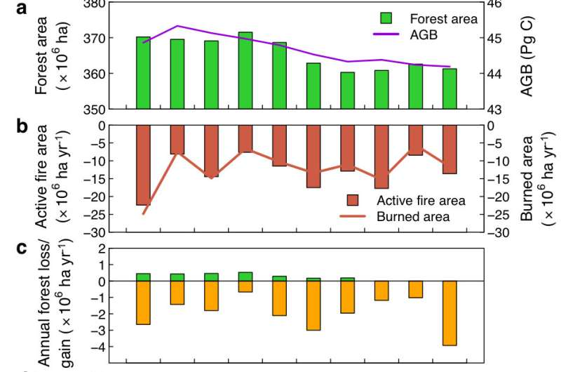 An OU-led study sheds new insight on forest loss and degradation in Brazilian Amazon