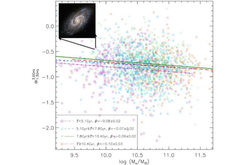 Analysis of 2,000 galaxies using the MeerKat radio telescope reveals fresh insights