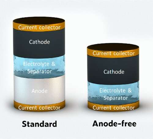 An anode-free zinc battery that could someday store renewable energy