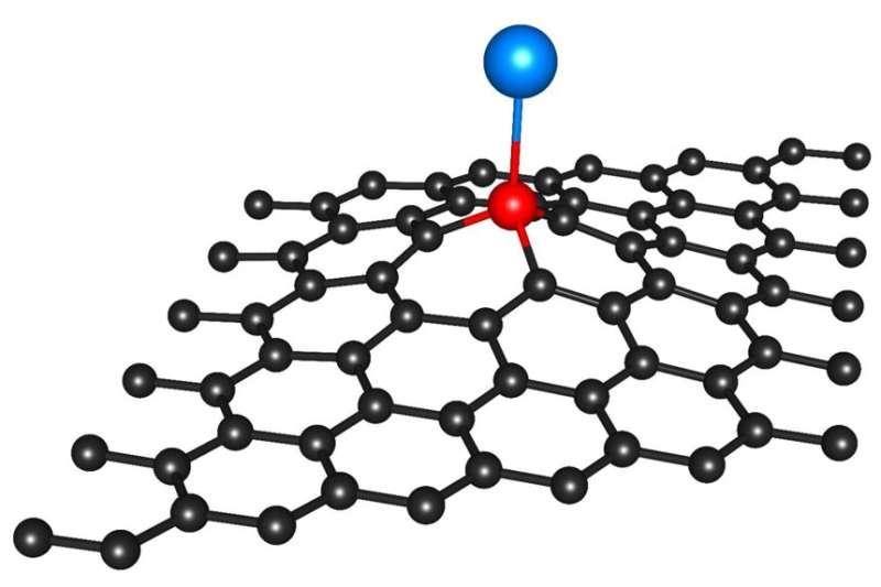 Anchoring single atoms