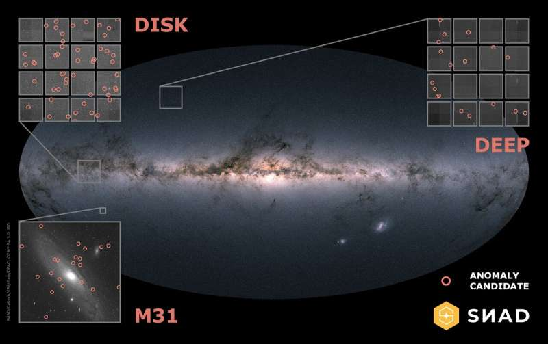 A new anomaly detection pipeline for astronomical discovery and recommendation systems