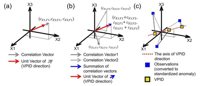 A new drought monitoring approach: Vector Projection Analysis (VPA)